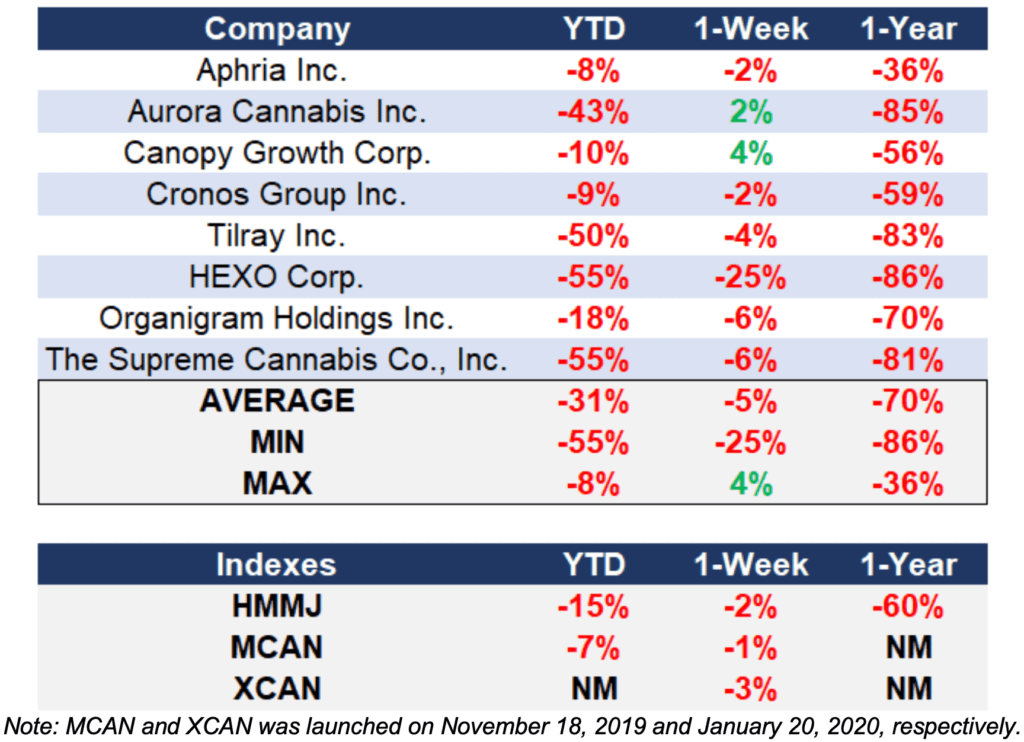 MCAN and XCAN Companies