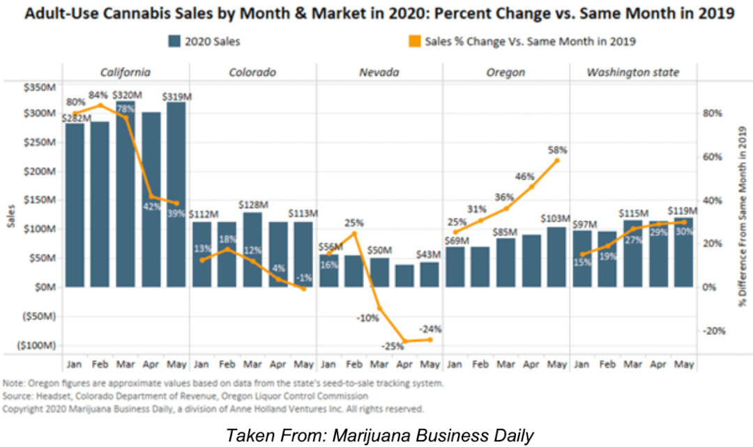 Adult-Use Cannabis Sales by month & market in 2020