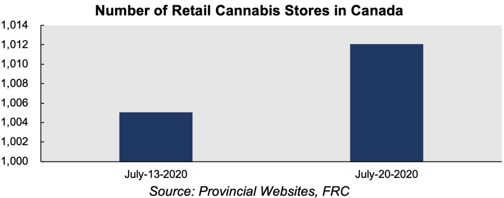 Number of Retail Cannabis Stores in Canada
