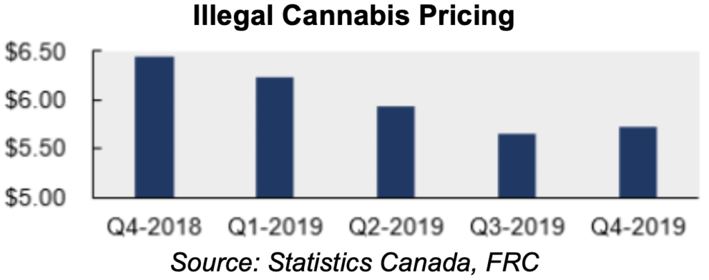 Illegal Cannabis Pricing