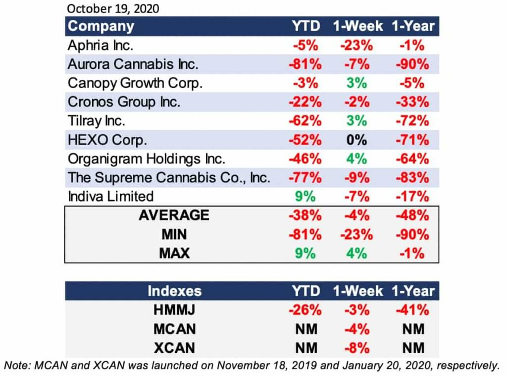 Cannabis Industry Performance as for October 19, 2020