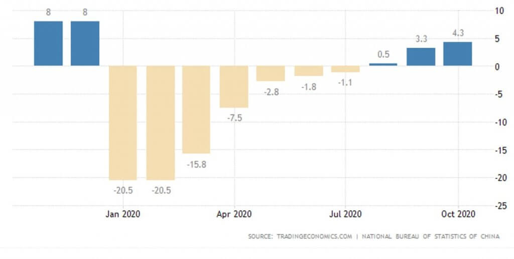 Retail Sales in China in 2020