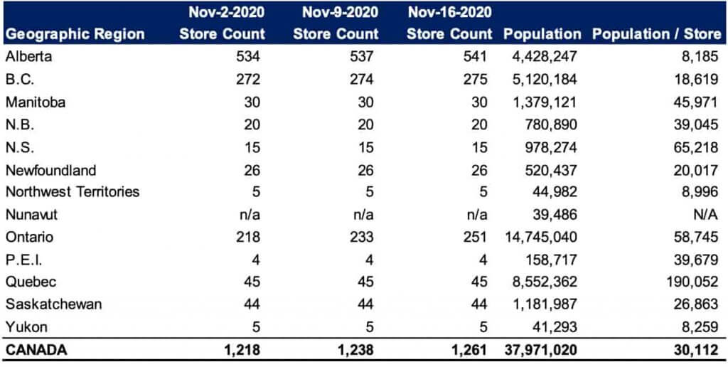 Number of retail cannabis stores by province/territory November 17,2020