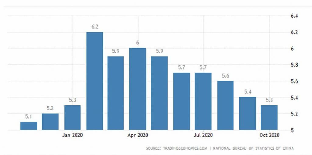China Unemployment in 2020