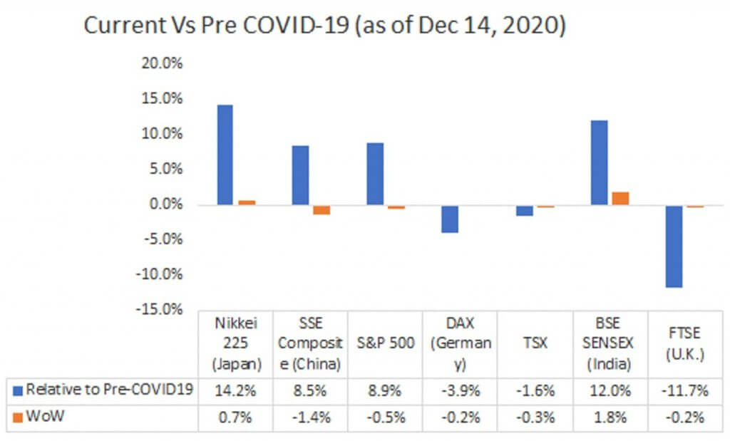 Current Vs Pre COVID-19 (as of December 14, 2020)