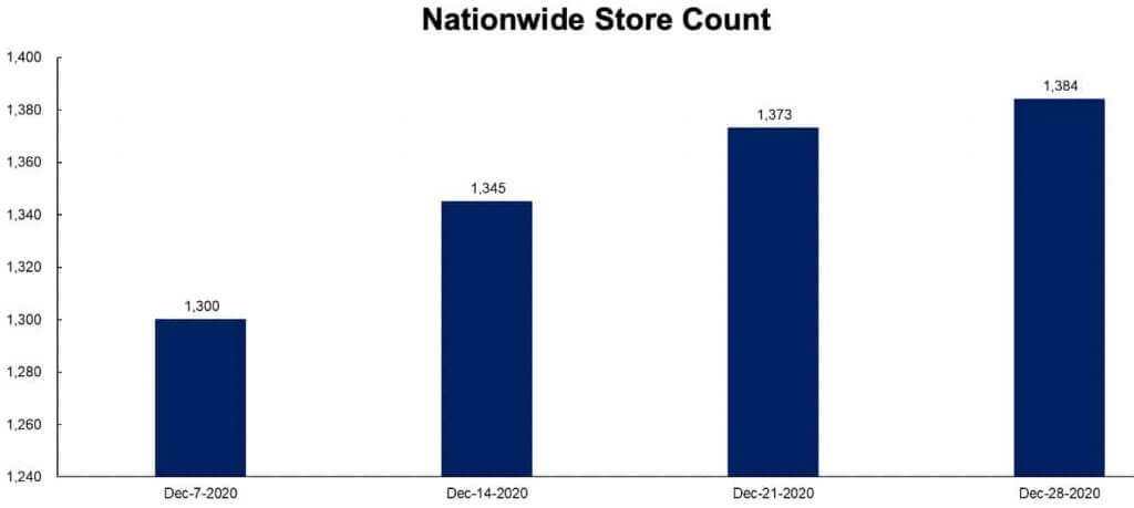Nationwide Store Count Dec. 28, 2020