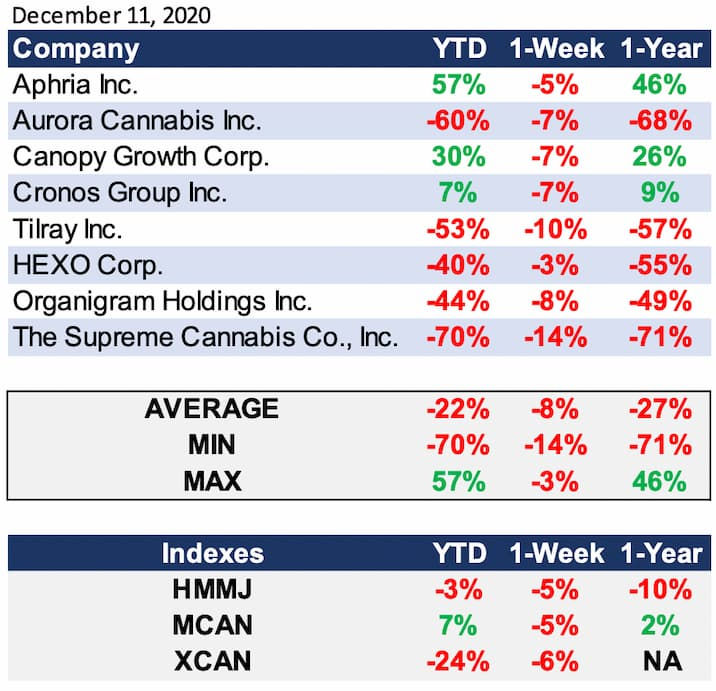 Cannabis Industry Performance on December 11,2020