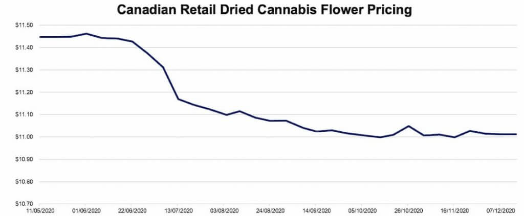 Canadian Retail Dried Cannabis Flower Pricing for December 07,2020