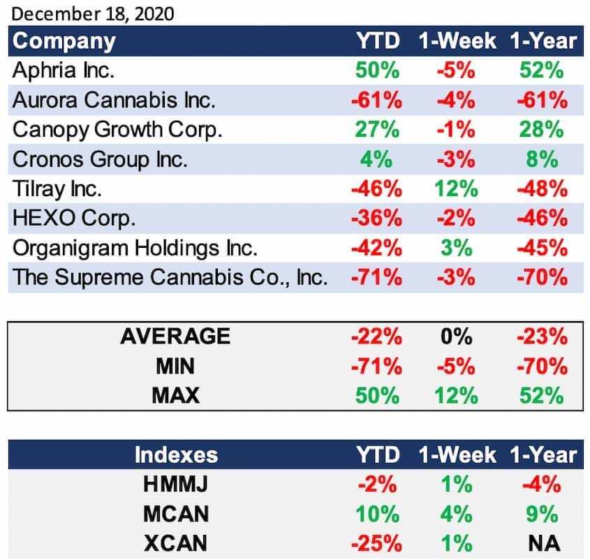 Cannabis Industry Performance December 18,2020
