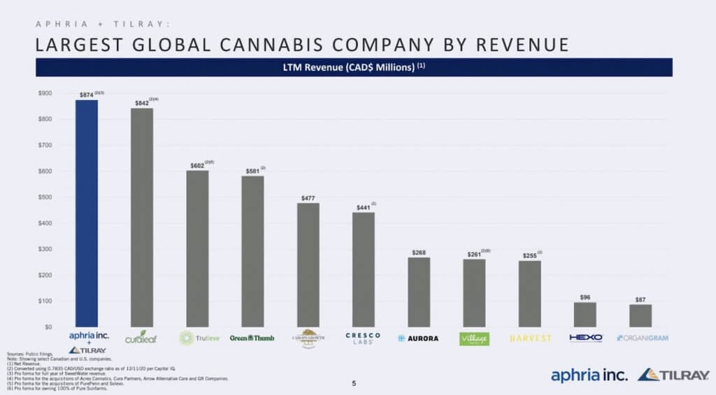 Largest Global Cannabis Company By Revenue