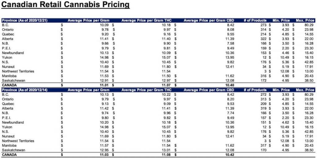 Canadian Retail Cannabis Pricing as December 21, 2020