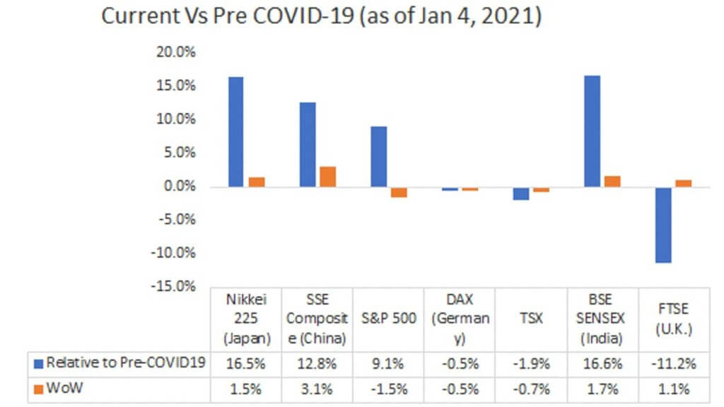 Current Vs Pre COVID-19 (as of Jan 4, 2021)