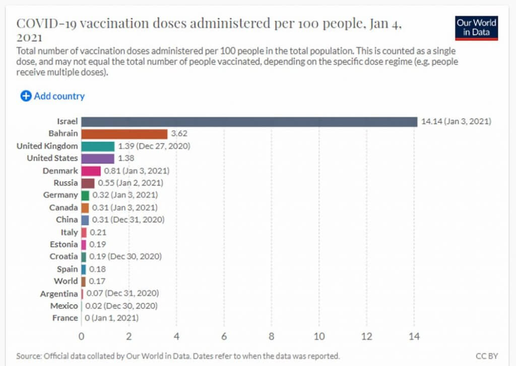 COVID-19 Vaccination doses administrated per 100 people. Jan 4.
