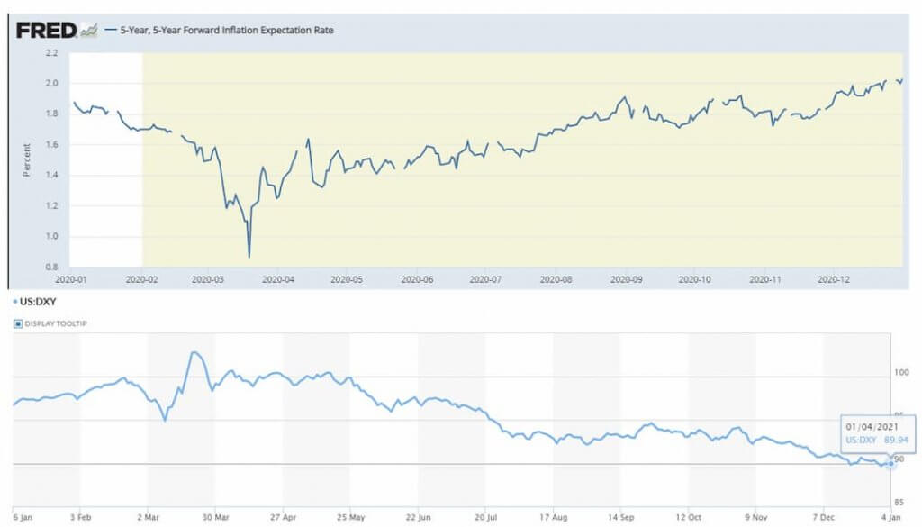 5 Year forward inflation expectation rate