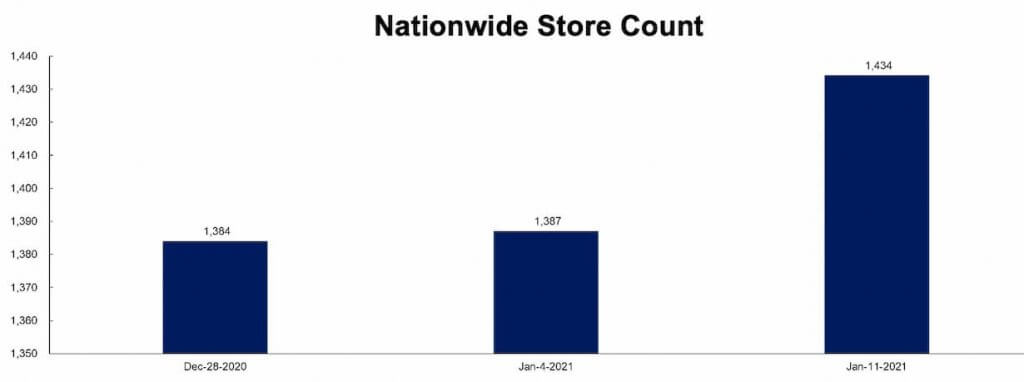 Nationwide Store Count