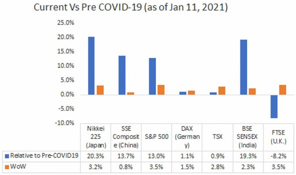 Current Vs Pre COVID-19 (as of Jan 11, 2021)