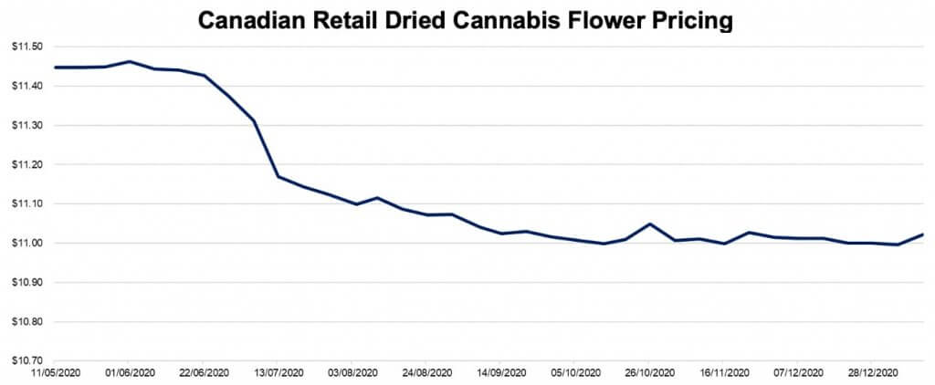 Canadian Retail Dried Cannabis Flower Pricing January 18, 2021