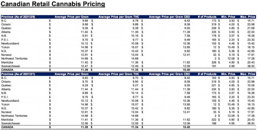 Canadian Retail Cannabis Pricing
