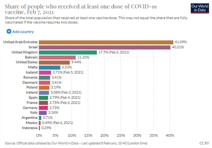 Share of people who received at least one dose of COVID-19 vaccine, Feb 8, 2021