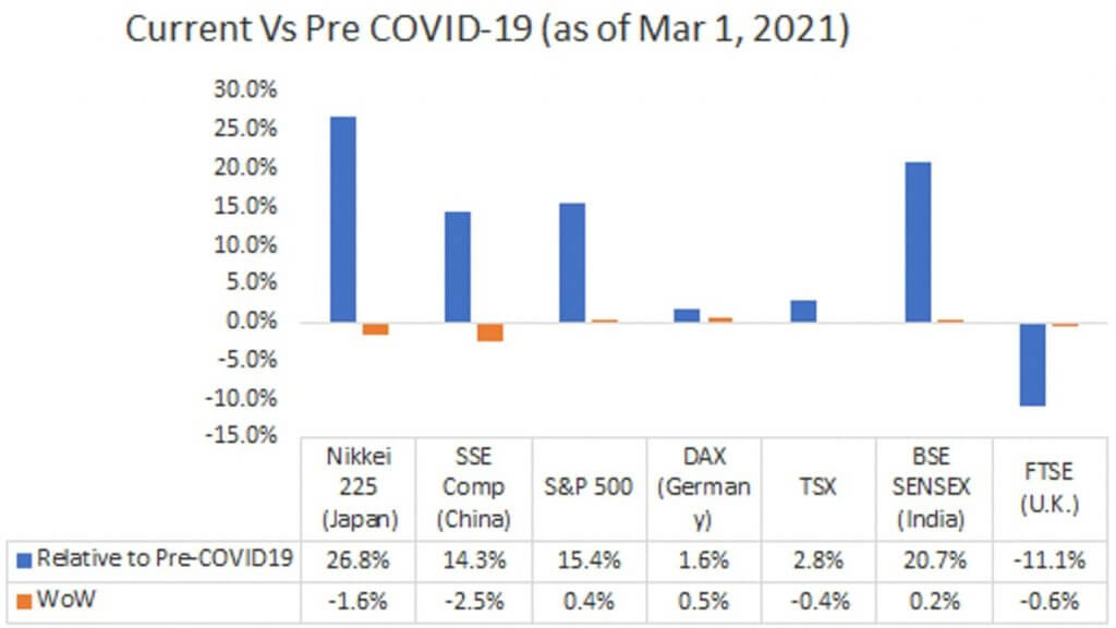 Current Vs Pre COVID-19 ( as of Mar 1, 2021 )