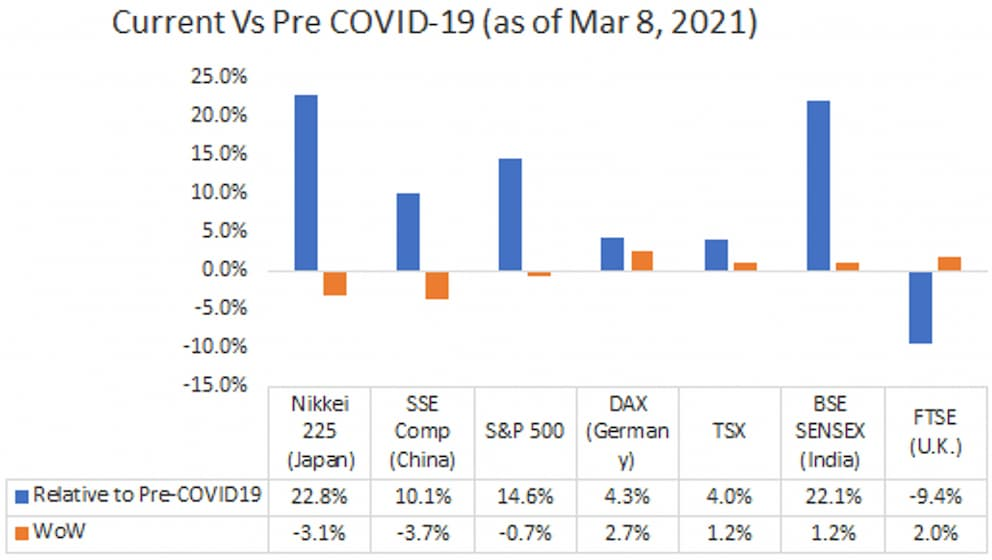 Current Vs Pre COVID-19(as of March 8, 2021)