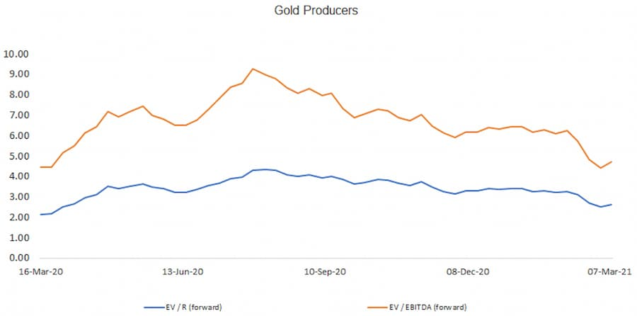 Gold Producers