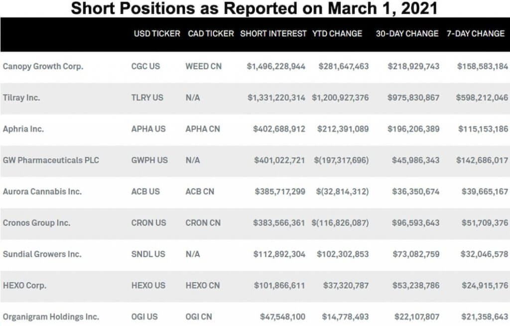 Short Positions as Reported on March 1, 2021