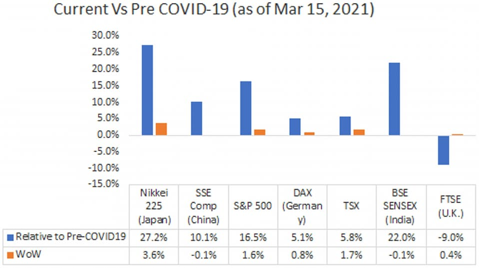 Current Vs Pre COVID-19 (as of Mar 15, 2021)