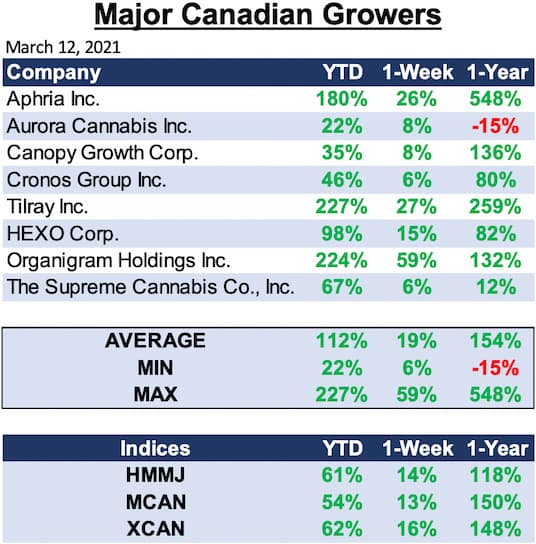 Major Canadian Growers