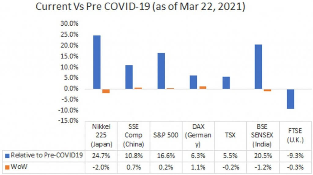 Current Vs Pre COVID-19 (as of Mar 22, 2021)