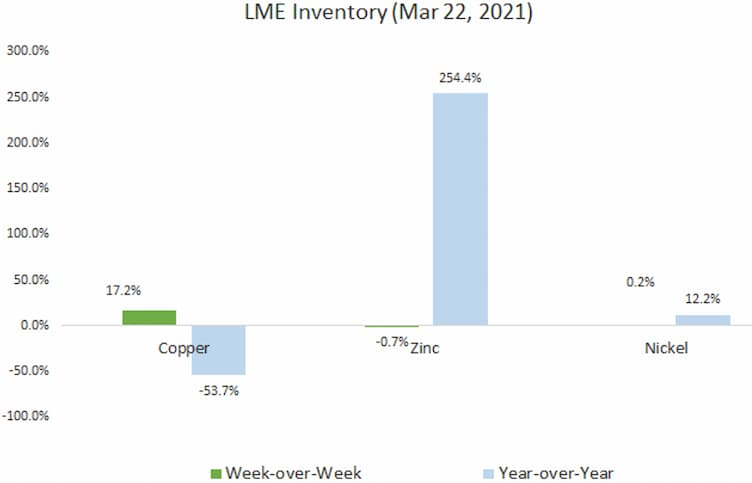 LME Inventory ( March 22, 2021)