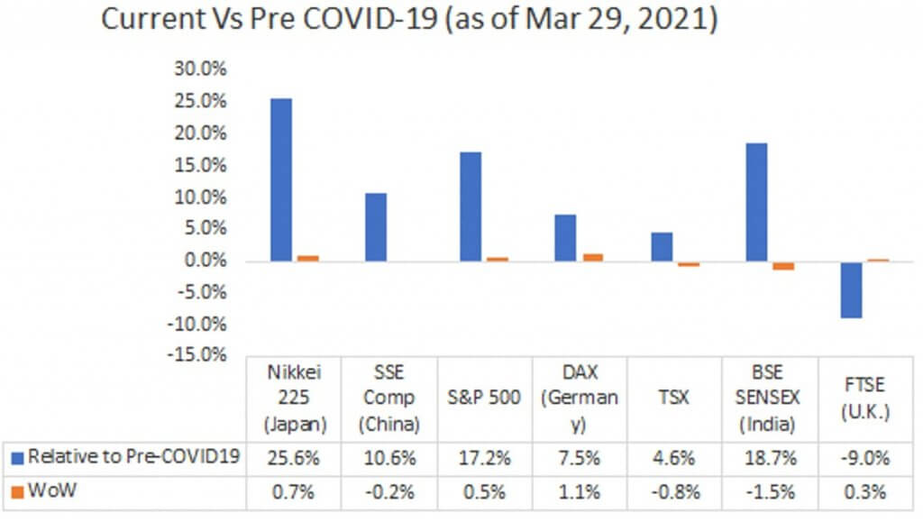Current Vs Pre COVID-19 (as of Mar 29, 2021)