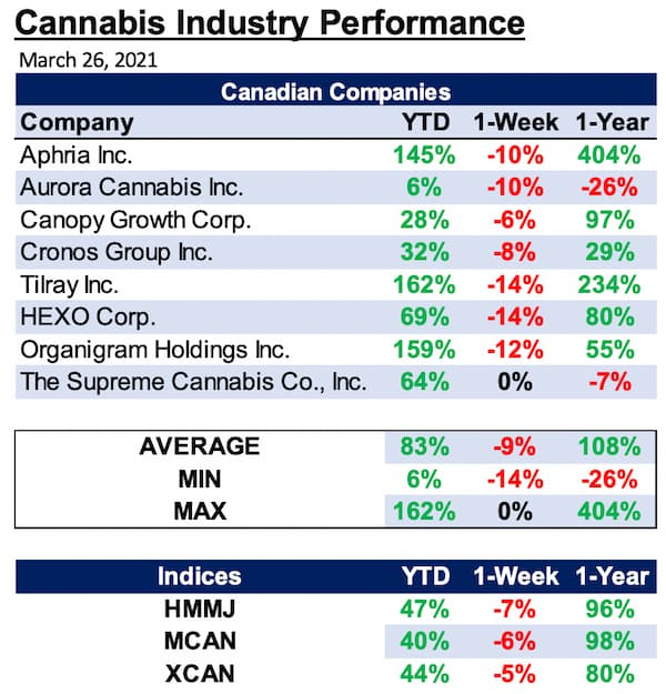 Cannabis Industry Performance