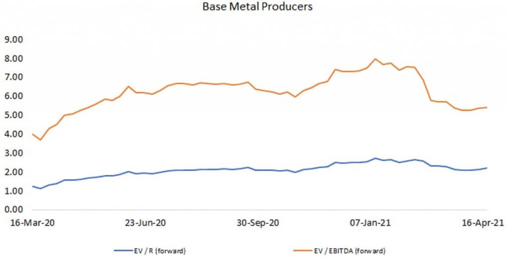 Base Metal Producers