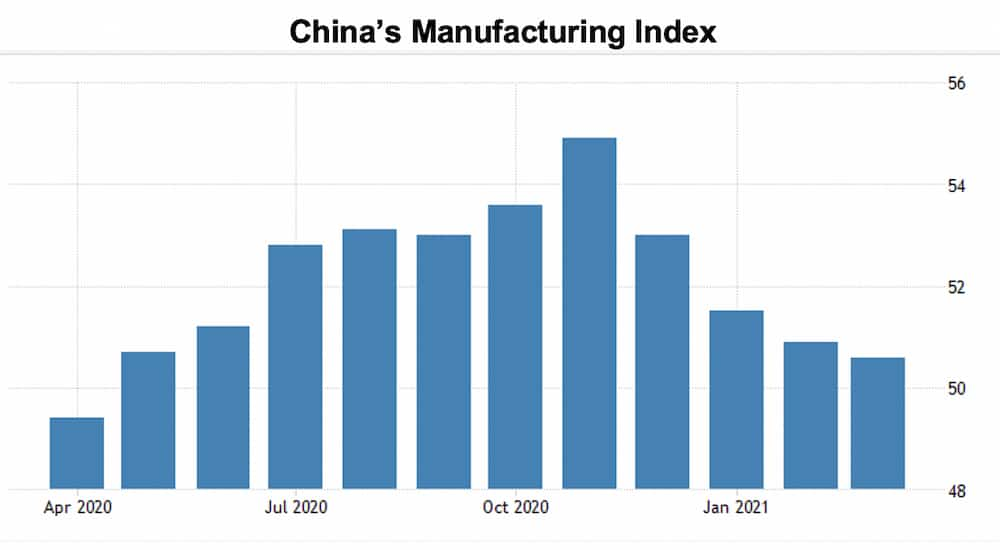 China's Manufacturing Index