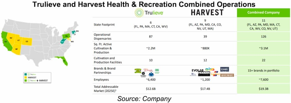Trulieve and Harvest Health & Recreation Combined Operations