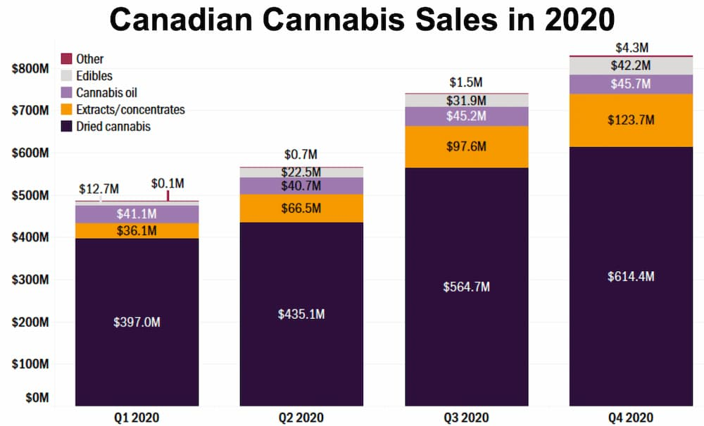Canadian Cannabis Sales in 2020