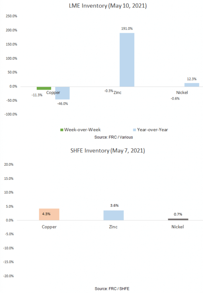 LME Inventory (May 10, 2021) and SHFE Inventory (May 7, 2021)