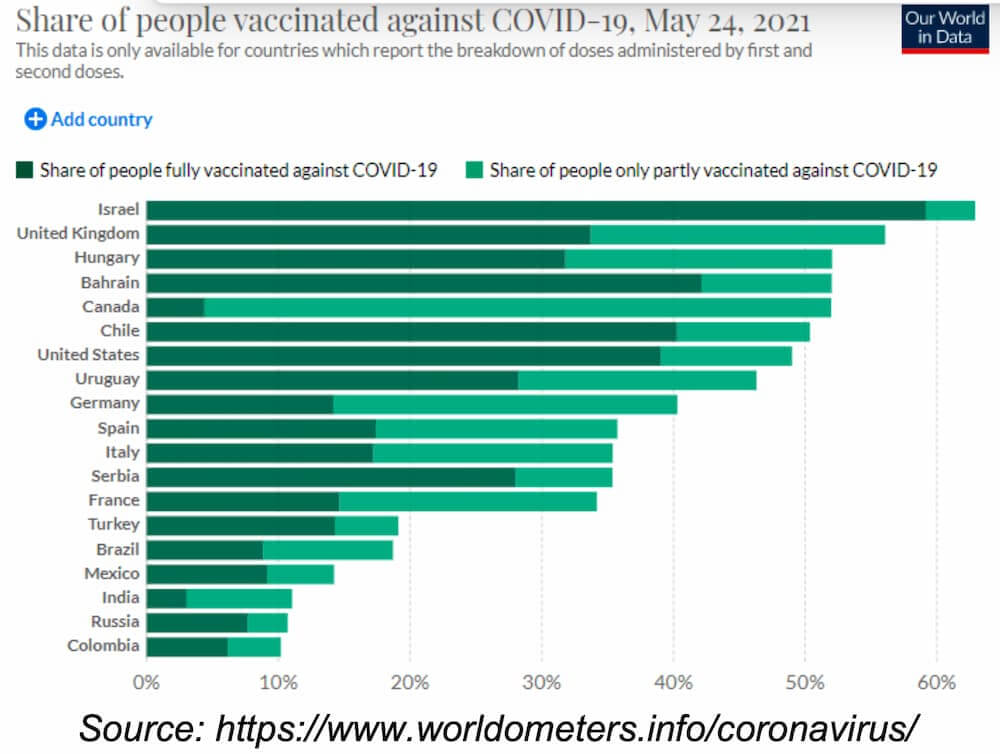 Share of people vaccinated against COVID-19, May 24, 2021