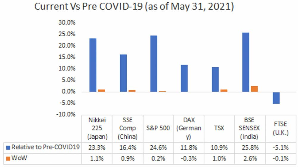 Current Vs Pre COVID-19 (as of May 31, 2021)