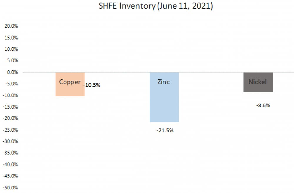 SHFE Inventory (June 11, 2021)