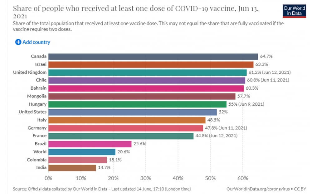 Share of people who received at least one dose of COVID-19 vaccine, Jun 13, 2021