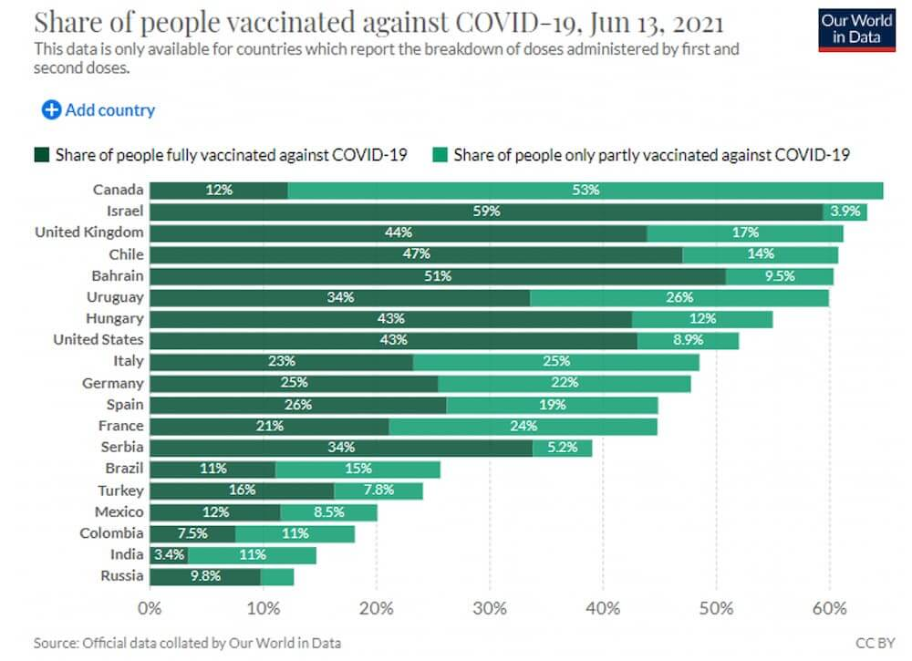Share of people vaccinated against COVID-19, Jun 13, 2021