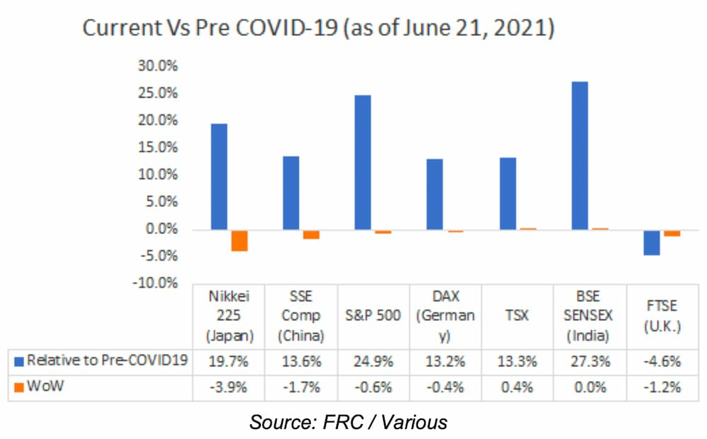 Current Vs Pre COVID-19 (as of June 21, 2021)