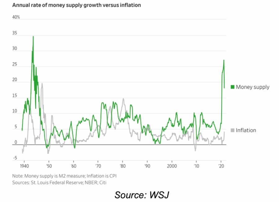 Annual rate of money supply growth versus inflation