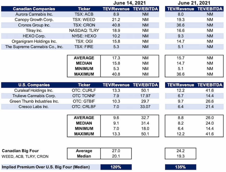 Valuation - the Canadian big four LPs