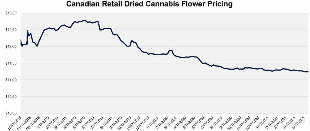 Canadian Retail Dried Cannabis Flower Pricing
