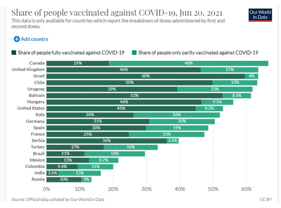 Share of people vaccinated against COVID-19, Jun 20, 2021