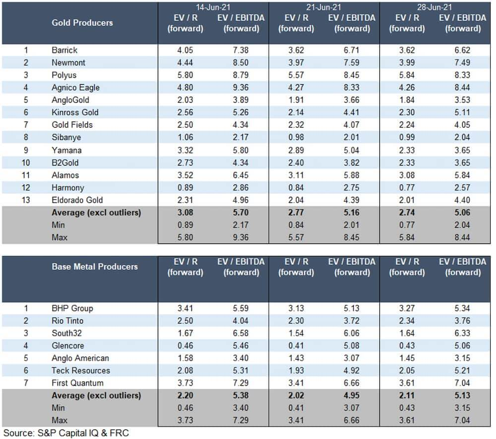 Gold Producers and Base Metal Producers