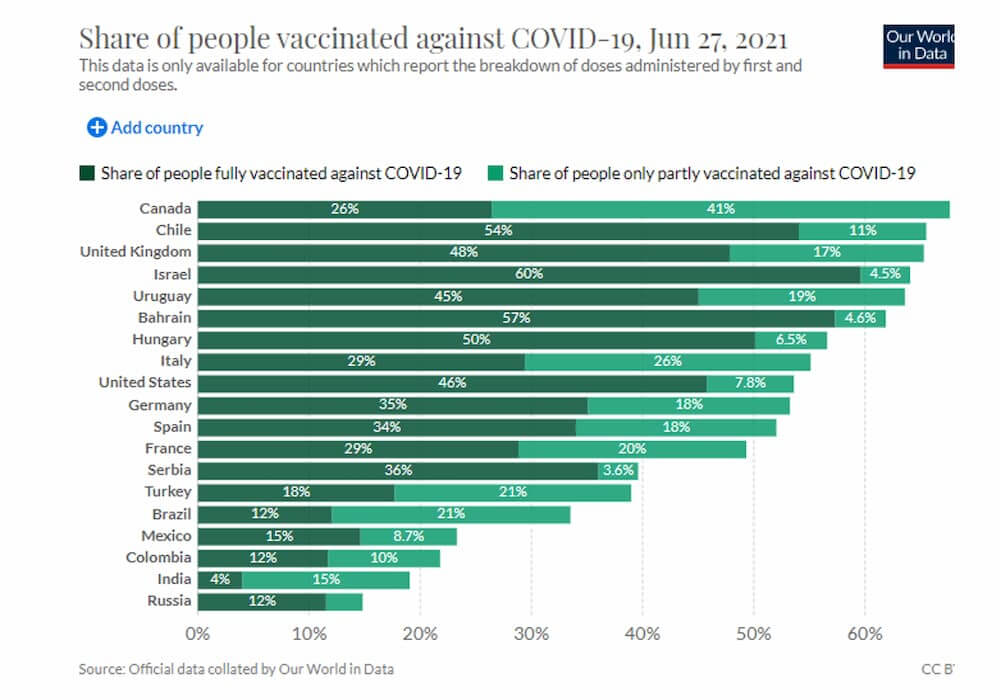 Share of people vaccinated against COVID-19, June 27, 2021